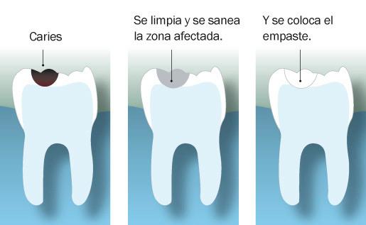 Odontologia Bilbao