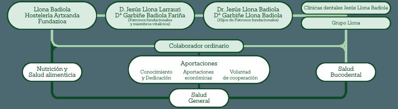 Contexto de la Acción Solidaria de Grupo Llona